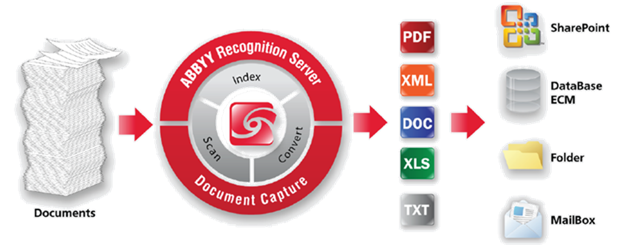 Illustration of ABBYY Recognition Server Document Capture