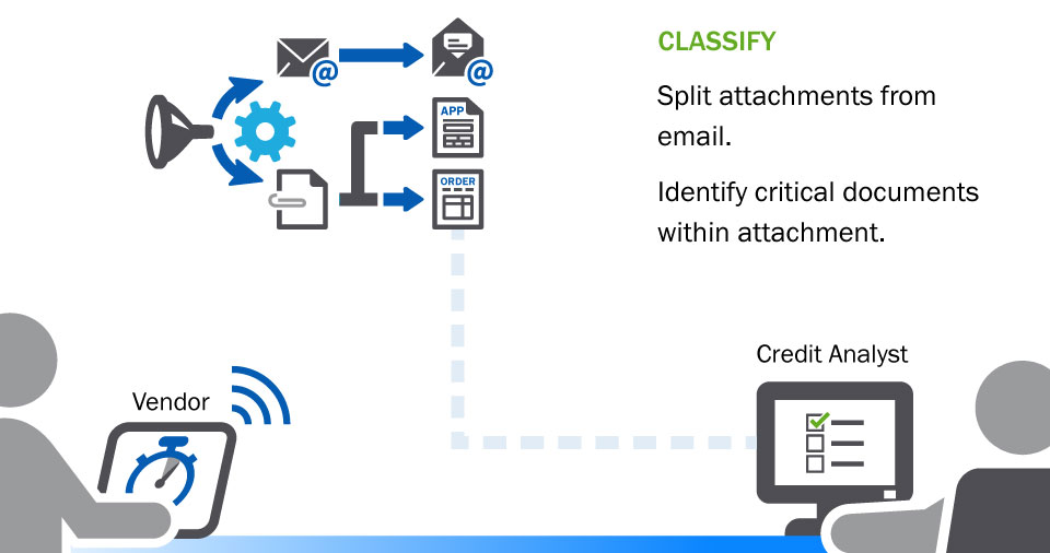 illustration: Classify - Split attachments from email. Identify critical documents within attachment.