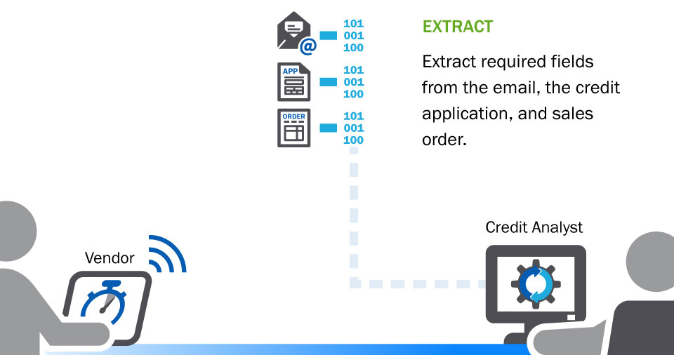 illustration: Extract - Extract required fieldsfrom the email, the creditapplication, and salesorder.