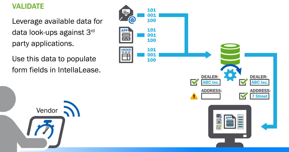 illustration: Validate - Leverage available data fordata look-ups against 3rdparty applications. Use this data to populateform fields in IntellaLease.